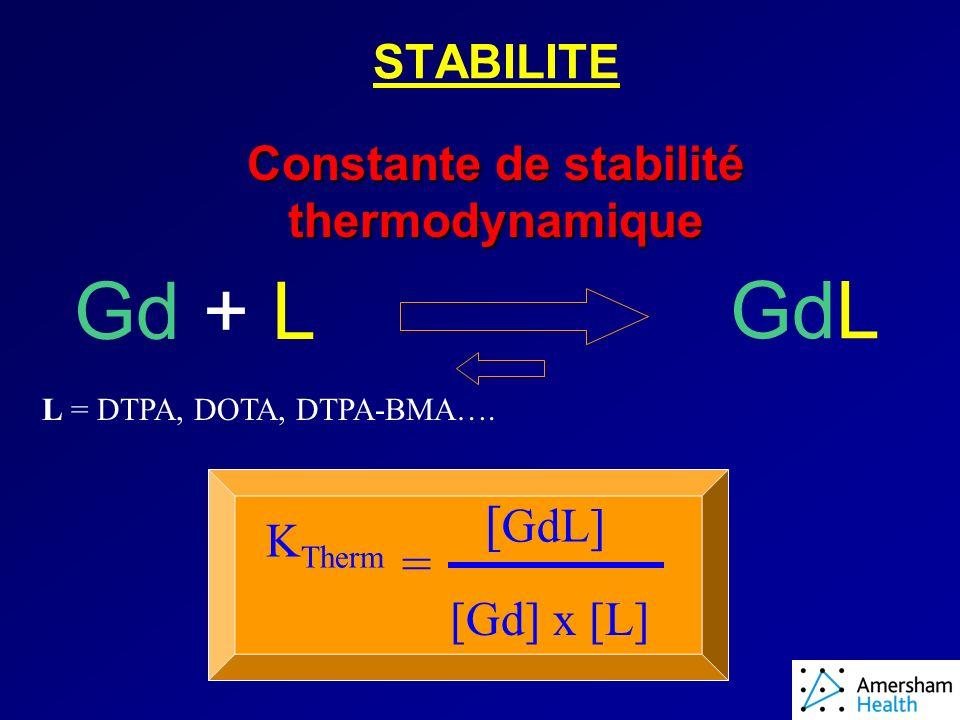STABILITE Constante de stabilité thermodynamique Gd + L GdL L = DTPA, DOTA, DTPA-BMA….
