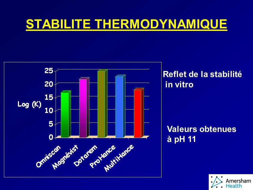 STABILITE THERMODYNAMIQUE Reflet de la stabilité in vitro Valeurs obtenues à pH 11