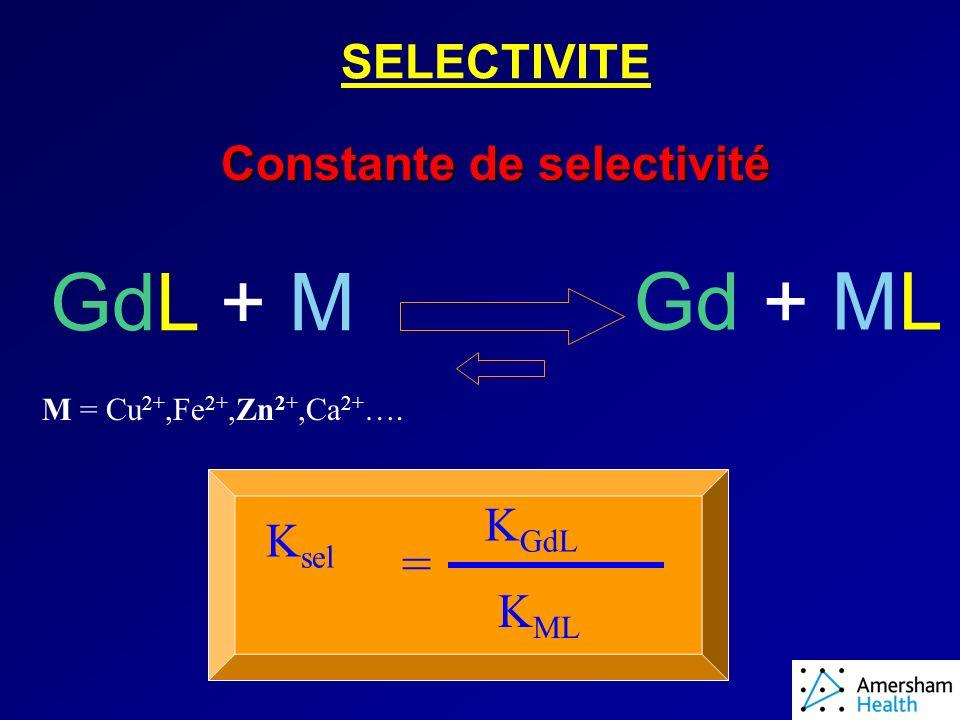 SELECTIVITE Constante de selectivité GdL + M M = Cu 2+,Fe 2+,Zn 2+,Ca 2+ ….