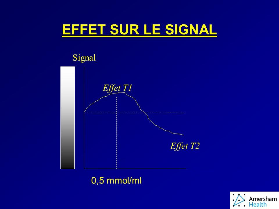 EFFET SUR LE SIGNAL Concentration Signal Effet T1 Effet T2 0,5 mmol/ml