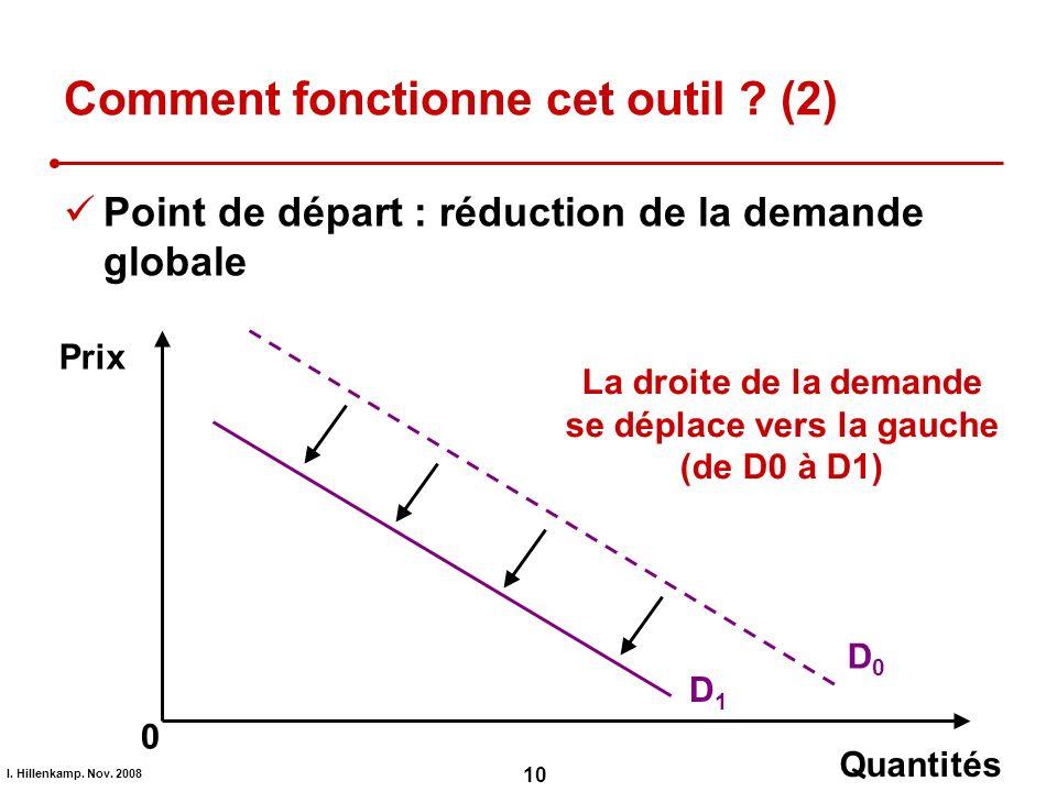 I. Hillenkamp. Nov. 2008 10 Comment fonctionne cet outil ? (2) Point de départ : réduction de la demande globale D0D0 D1D1 La droite de la demande se