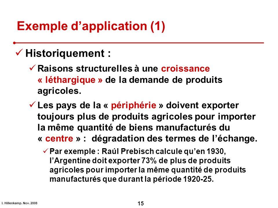 I. Hillenkamp. Nov. 2008 15 Exemple dapplication (1) Historiquement : Raisons structurelles à une croissance « léthargique » de la demande de produits