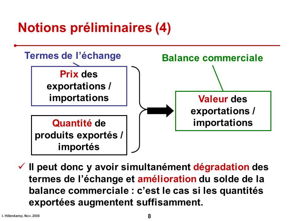I. Hillenkamp. Nov. 2008 8 Il peut donc y avoir simultanément dégradation des termes de léchange et amélioration du solde de la balance commerciale :