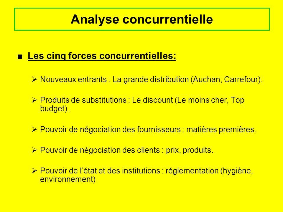 Les cinq forces concurrentielles: Nouveaux entrants : La grande distribution (Auchan, Carrefour). Produits de substitutions : Le discount (Le moins ch