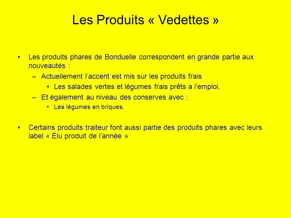 Les produits phares de Bonduelle correspondent en grande partie aux nouveautés : –Actuellement laccent est mis sur les produits frais Les salades vert