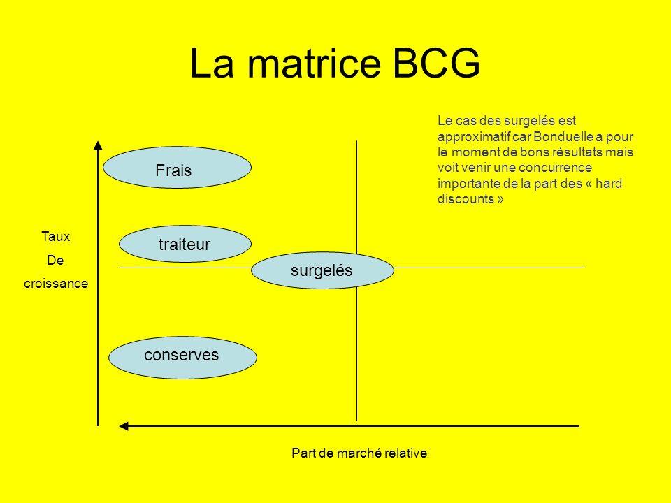 La matrice BCG Taux De croissance Part de marché relative Frais traiteur surgelés conserves Le cas des surgelés est approximatif car Bonduelle a pour