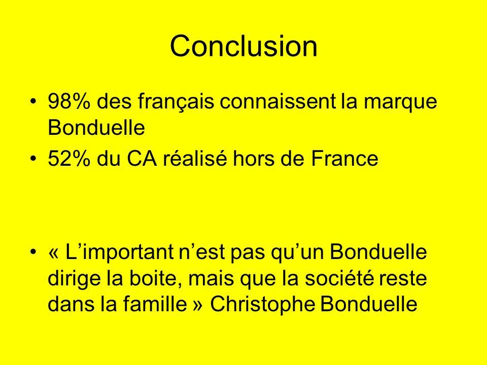Conclusion 98% des français connaissent la marque Bonduelle 52% du CA réalisé hors de France « Limportant nest pas quun Bonduelle dirige la boite, mai