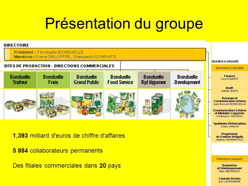 Présentation du groupe 1,393 milliard d'euros de chiffre d'affaires 5 884 collaborateurs permanents Des filiales commerciales dans 20 pays