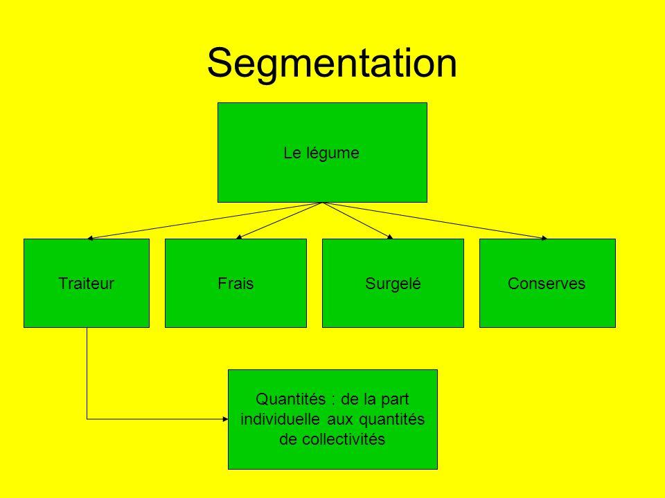 Segmentation Le légume TraiteurFraisSurgeléConserves Quantités : de la part individuelle aux quantités de collectivités