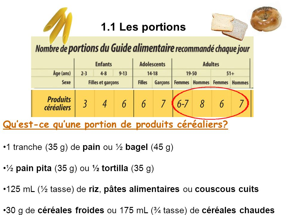 1.1 Les portions Quest-ce quune portion de produits céréaliers? 1 tranche (35 g) de pain ou ½ bagel (45 g) ½ pain pita (35 g) ou ½ tortilla (35 g) 125