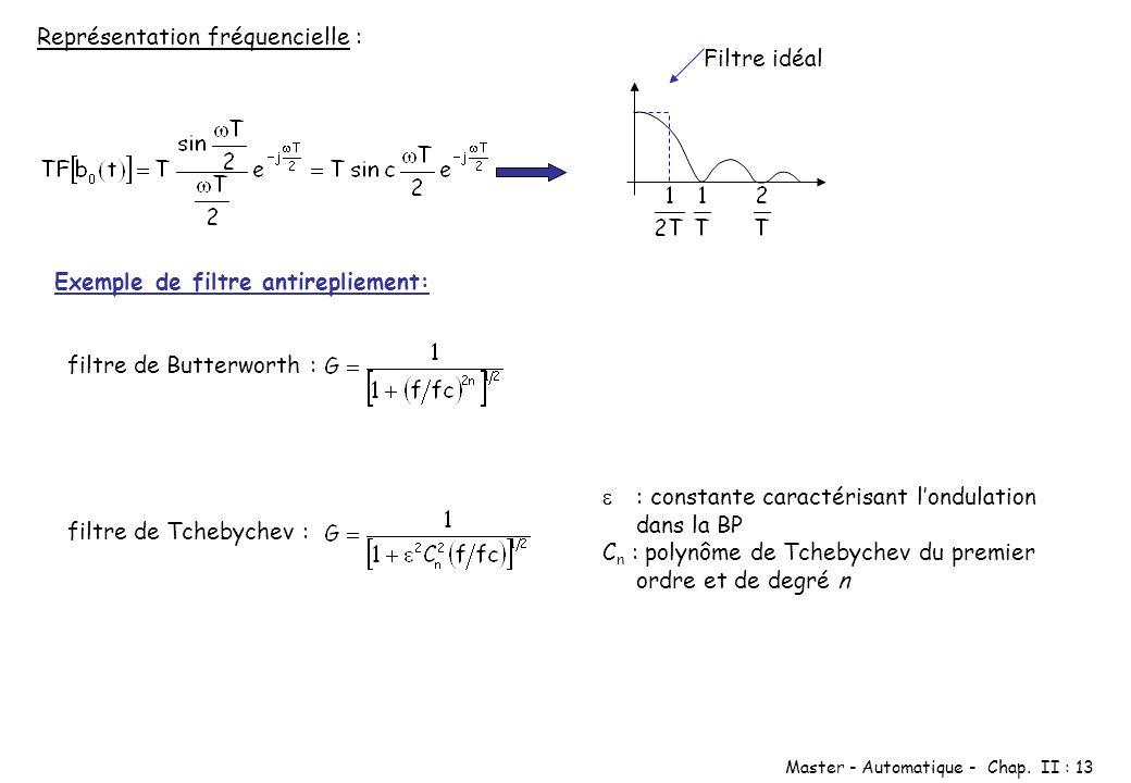 Master - Automatique - Chap. II : 13 Exemple de filtre antirepliement: filtre de Butterworth : Représentation fréquencielle : Filtre idéal filtre de T