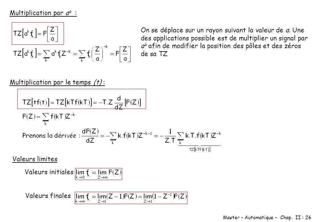 Master - Automatique - Chap. II : 26 Multiplication par a k : On se déplace sur un rayon suivant la valeur de a. Une des applications possible est de