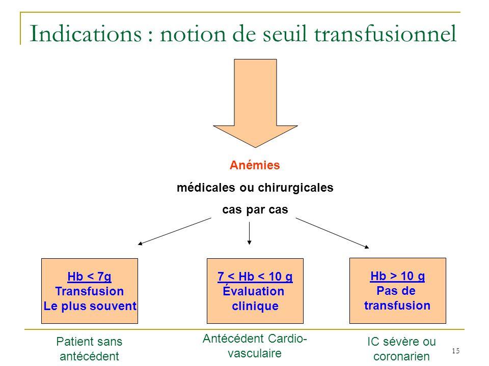 15 Indications : notion de seuil transfusionnel Anémies médicales ou chirurgicales cas par cas Hb < 7g Transfusion Le plus souvent 7 < Hb < 10 g Évalu