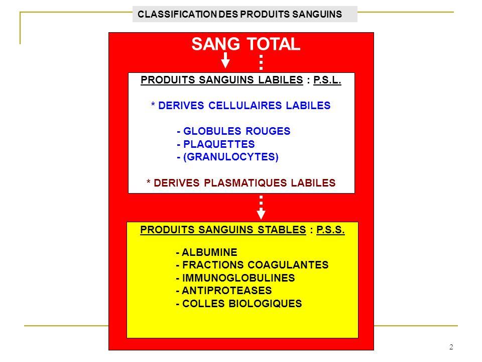 2 SANG TOTAL PRODUITS SANGUINS LABILES : P.S.L. * DERIVES CELLULAIRES LABILES - GLOBULES ROUGES - PLAQUETTES - (GRANULOCYTES) * DERIVES PLASMATIQUES L