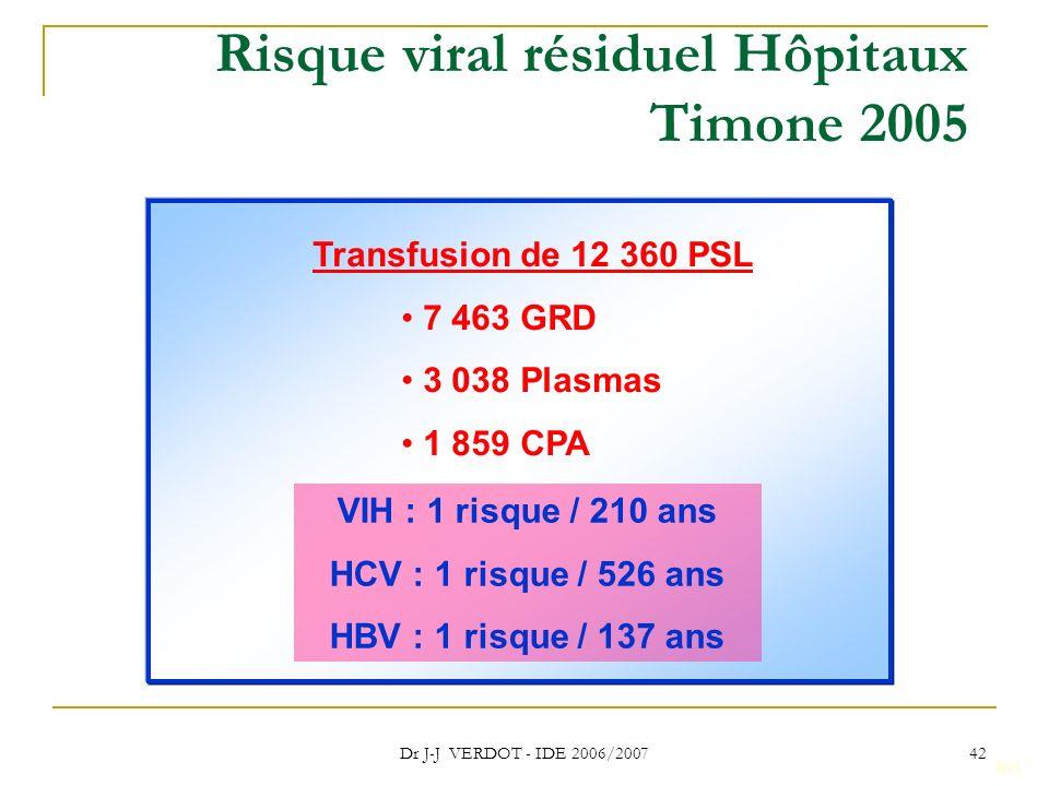 Dr J-J VERDOT - IDE 2006/2007 42 Risque viral résiduel Hôpitaux Timone 2005 Rr1 Transfusion de 12 360 PSL 7 463 GRD 3 038 Plasmas 1 859 CPA VIH : 1 ri