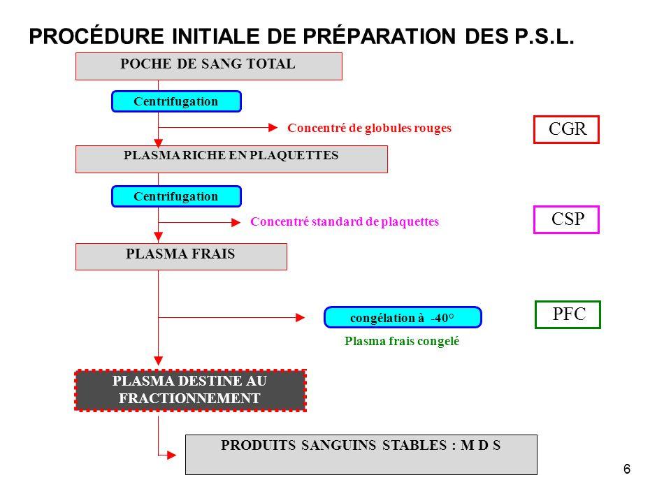 Dr J-J VERDOT - IDE 2006/20076 PROCÉDURE INITIALE DE PRÉPARATION DES P.S.L. PLASMA RICHE EN PLAQUETTES POCHE DE SANG TOTAL PLASMA FRAIS PLASMA DESTINE