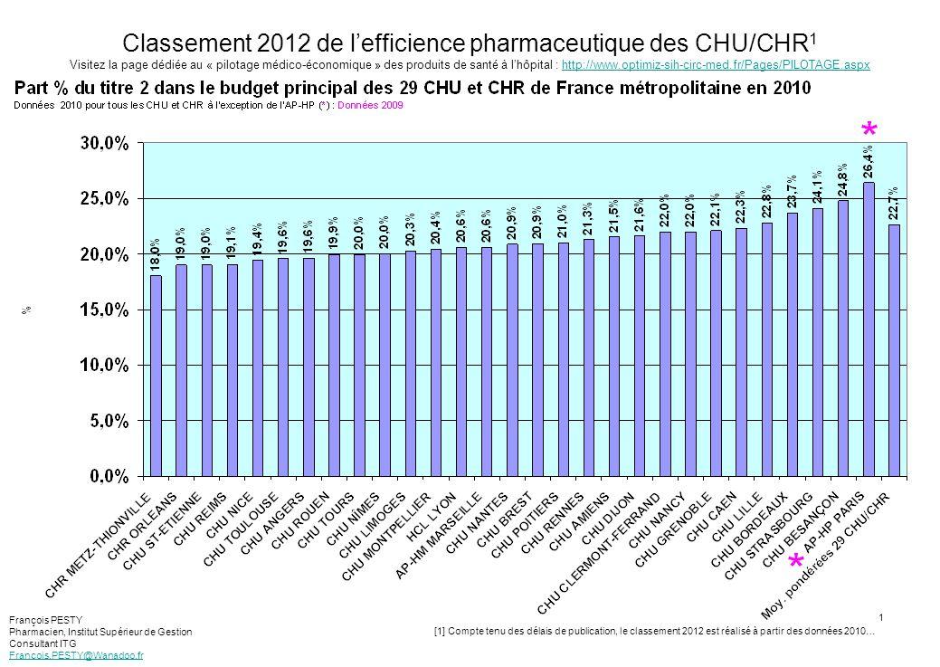 1 Classement 2012 de lefficience pharmaceutique des CHU/CHR 1 Visitez la page dédiée au « pilotage médico-économique » des produits de santé à lhôpita
