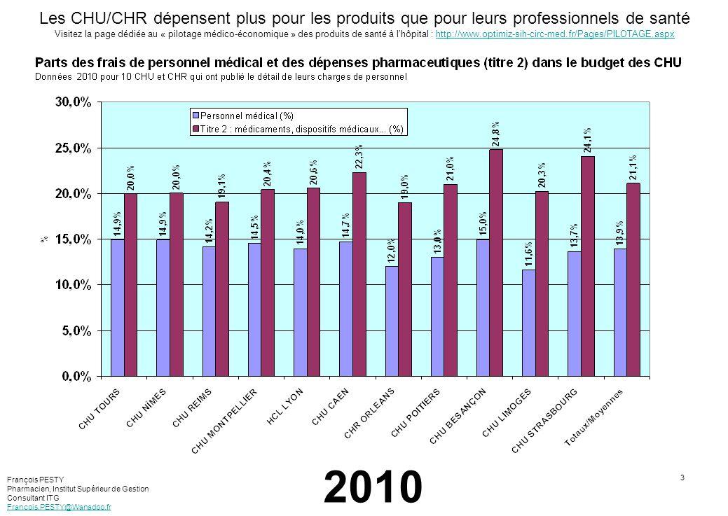 4 Les CHU/CHR dépensent plus pour les produits que pour leurs professionnels de santé Visitez la page dédiée au « pilotage médico-économique » des produits de santé à lhôpital : http://www.optimiz-sih-circ-med.fr/Pages/PILOTAGE.aspxhttp://www.optimiz-sih-circ-med.fr/Pages/PILOTAGE.aspx 2010 François PESTY Pharmacien, Institut Supérieur de Gestion Consultant ITG Francois.PESTY@Wanadoo.fr