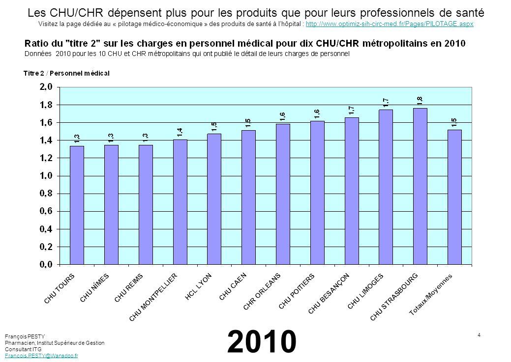 5 Détail des dépenses pharmaceutiques – Exemple du CHU Montpellier Visitez la page dédiée au « pilotage médico-économique » des produits de santé à lhôpital : http://optimiz-sih-circ-med.fr/PILOTAGE.aspxhttp://optimiz-sih-circ-med.fr/PILOTAGE.aspx Source : Chiffres clés 2010 du CHU Montpellier En 2010, les dépenses pharmaceutiques représentaient 69% du titre II du CHU de Montpellier François PESTY Pharmacien, Institut Supérieur de Gestion Consultant ITG Francois.PESTY@Wanadoo.fr Peu nombreux sont les CHU/CHR à publier le détail de leurs dépenses du titre 2.