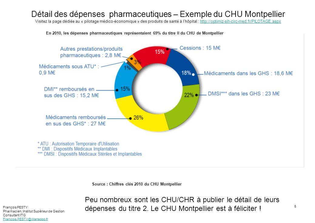 6 Détail des dépenses pharmaceutiques – Exemple du CHU Toulouse Visitez la page dédiée au « pilotage médico-économique » des produits de santé à lhôpital : http://optimiz-sih-circ-med.fr/PILOTAGE.aspxhttp://optimiz-sih-circ-med.fr/PILOTAGE.aspx Source : Chiffres clés 2010 du CHU Toulouse En 2010, les dépenses pharmaceutiques représentaient plus de 80% du titre II du CHU de Toulouse François PESTY Pharmacien, Institut Supérieur de Gestion Consultant ITG Francois.PESTY@Wanadoo.fr Peu nombreux sont les CHU/CHR à publier le détail de leurs dépenses du titre 2.