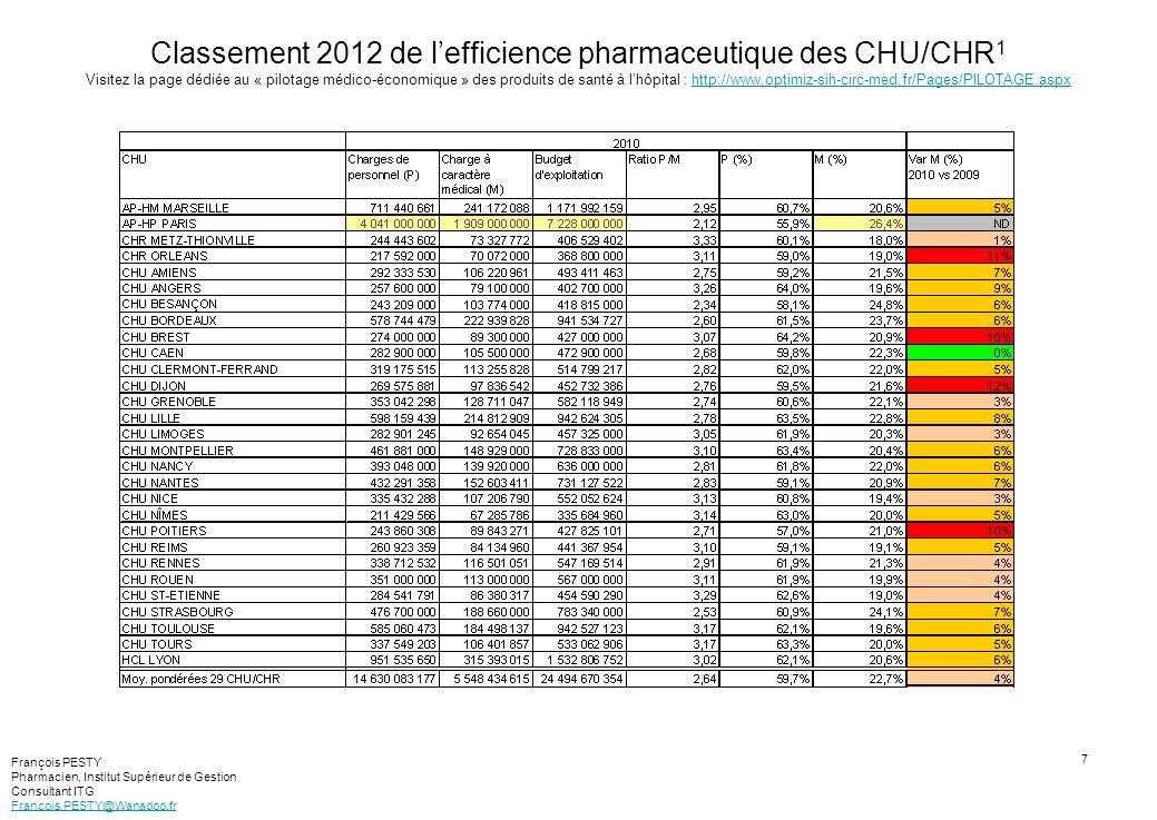 8 Classement 2011 de lefficience pharmaceutique des CHU/CHR 1 Visitez la page dédiée au « pilotage médico-économique » des produits de santé à lhôpital : http://www.optimiz-sih-circ-med.fr/Pages/PILOTAGE.aspxhttp://www.optimiz-sih-circ-med.fr/Pages/PILOTAGE.aspx [1] Compte tenu des délais de publication, le classement 2011 est réalisé à partir des données 2009 François PESTY Pharmacien, Institut Supérieur de Gestion Consultant ITG Francois.PESTY@Wanadoo.fr