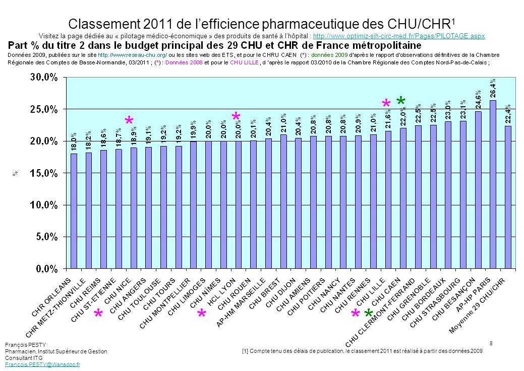 9 Classement 2010 de lefficience pharmaceutique des CHU/CHR 1 Visitez la page dédiée au « pilotage médico-économique » des produits de santé à lhôpital : http://www.optimiz-sih-circ-med.fr/Pages/PILOTAGE.aspxhttp://www.optimiz-sih-circ-med.fr/Pages/PILOTAGE.aspx [1] Compte tenu des délais de publication, le classement 2010 est réalisé à partir des données 2008 François PESTY Pharmacien, Institut Supérieur de Gestion Consultant ITG Francois.PESTY@Wanadoo.fr