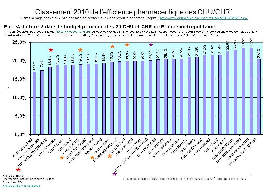 10 Classement 2011 de lefficience pharmaceutique des CHU/CHR 1 Visitez la page dédiée au « pilotage médico-économique » des produits de santé à lhôpital : http://www.optimiz-sih-circ-med.fr/Pages/PILOTAGE.aspxhttp://www.optimiz-sih-circ-med.fr/Pages/PILOTAGE.aspx [1] Compte tenu des délais de publication, le classement 2010 est réalisé à partir des données 2008 Tableau des données : Noir ou vert, année 2009 ; Rose, année 2008 ; Vert, données de la CRC de Basse-Normandie François PESTY Pharmacien, Institut Supérieur de Gestion Consultant ITG Francois.PESTY@Wanadoo.fr