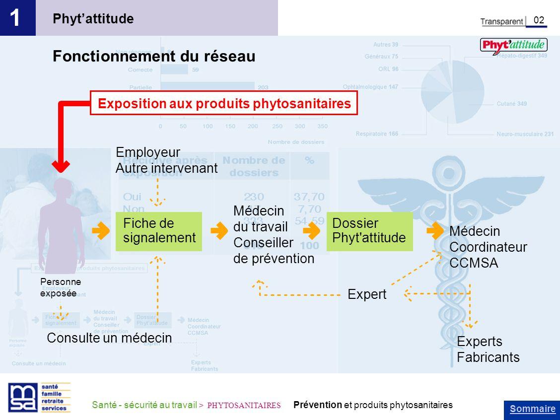 Sommaire Santé - sécurité au travail > PHYTOSANITAIRES Prévention et produits phytosanitaires Phytattitude 1 02 Fonctionnement du réseau Fiche de sign