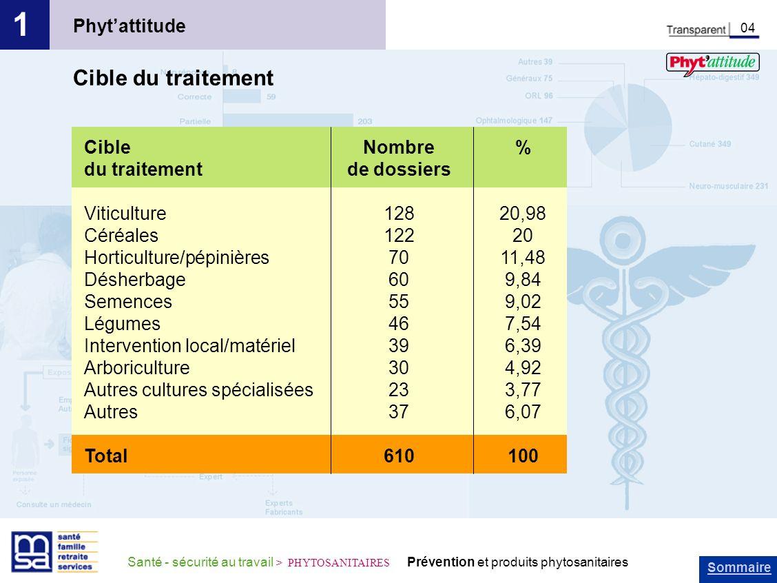 Sommaire Santé - sécurité au travail > PHYTOSANITAIRES Prévention et produits phytosanitaires Phytattitude 1 04 Cible du traitement Cible du traitemen