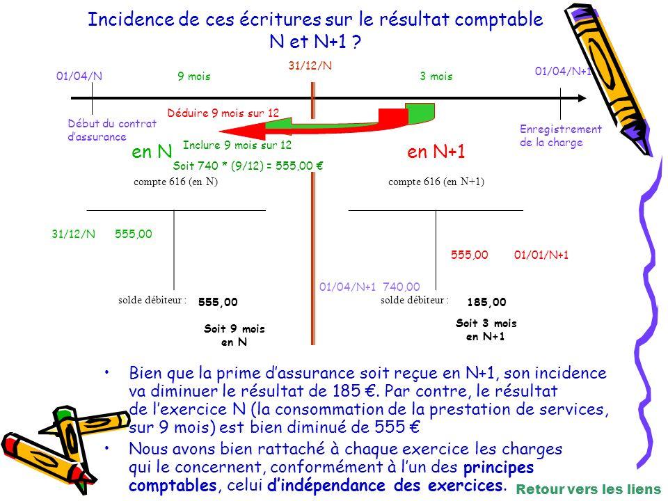 Incidence de ces écritures sur le résultat comptable N et N+1 .