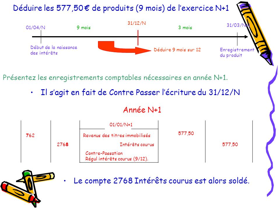 Déduire les 577,50 de produits (9 mois) de lexercice N+1 Il sagit en fait de Contre Passer lécriture du 31/12/N 01/01/N+1 762 Intérêts courus 577,50 2768 Revenus des titres immobilisés 577,50 Contre-Passation Régul intérêts courus (9/12).