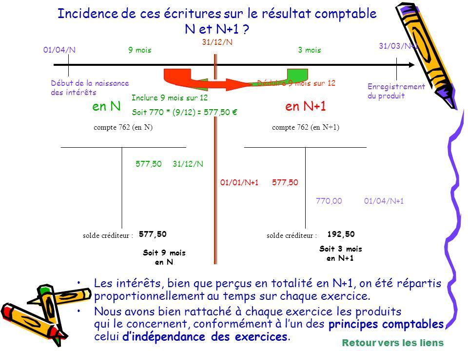 compte 762 (en N)compte 762 (en N+1) solde créditeur : Incidence de ces écritures sur le résultat comptable N et N+1 .
