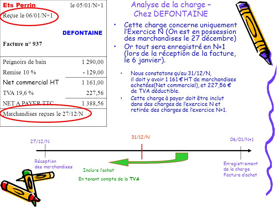 Analyse de la charge – Chez DEFONTAINE Cette charge concerne uniquement lExercice N (On est en possession des marchandises le 27 décembre) Or tout sera enregistré en N+1 (lors de la réception de la facture, le 6 janvier).