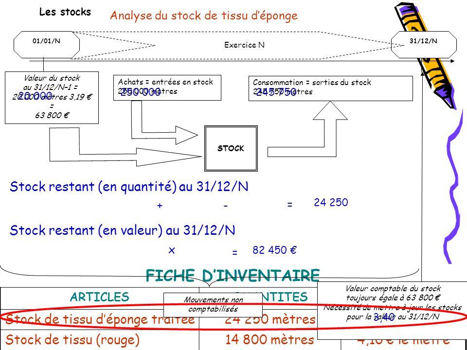 FICHE DINVENTAIRE ARTICLESQUANTITESVALEUR UNITAIRE Stock de tissu déponge traitée24 250 mètres3,40 le mètre Stock de tissu (rouge)14 800 mètres4,10 le mètre Les stocks Analyse du stock de tissu déponge 01/01/N31/12/N Exercice N Valeur du stock au 31/12/N–1 = 20 000 mètres 3,19 = 63 800 Achats = entrées en stock 250 000 mètres Consommation = sorties du stock 245 750 mètres Valeur comptable du stock toujours égale à 63 800 Nécessité de mettre à jour les stocks pour la valeur au 31/12/N Mouvements non comptabilisés STOCK Stock restant (en quantité) au 31/12/N 20 000 + 250 000 - 245 750 = 24 250 Stock restant (en valeur) au 31/12/N x 3,40 24 250 = 82 450