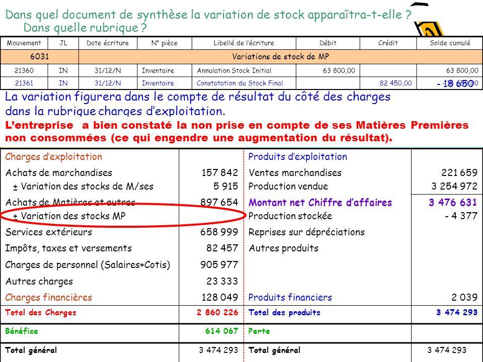 ChargesProduits Charges dexploitationProduits dexploitation Achats de marchandises ± Variation des stocks de M/ses 157 842 5 915 Ventes marchandises P