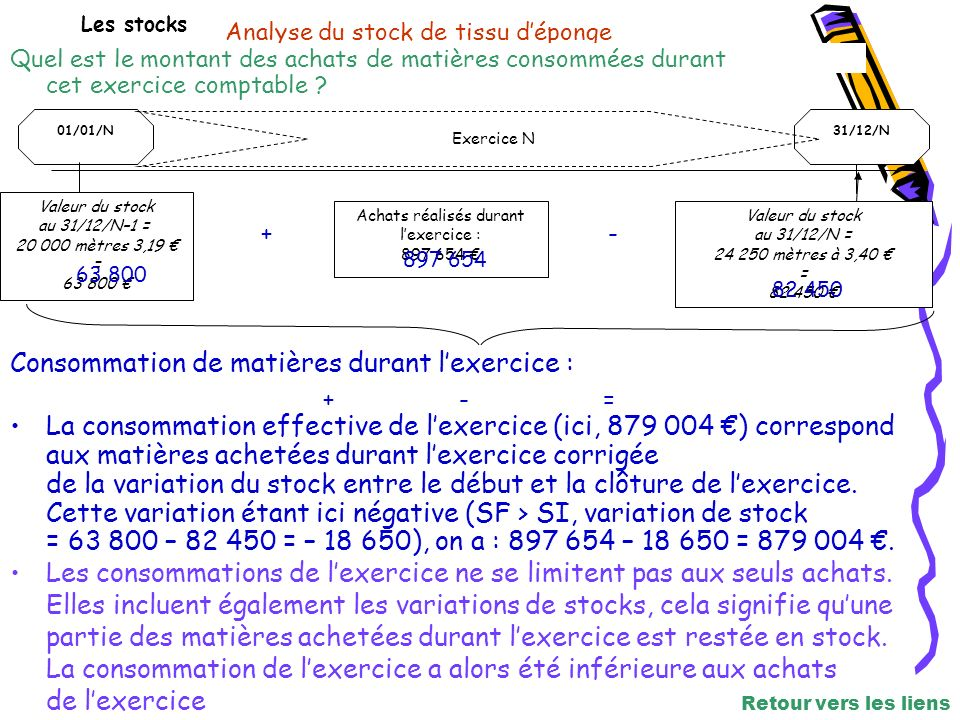 Les stocks Analyse du stock de tissu déponge 01/01/N31/12/N Exercice N Valeur du stock au 31/12/N–1 = 20 000 mètres 3,19 = 63 800 Achats réalisés durant lexercice : 897 654 Valeur du stock au 31/12/N = 24 250 mètres à 3,40 = 82 450 Consommation de matières durant lexercice : 63 800 + 897 654 -= La consommation effective de lexercice (ici, 879 004 ) correspond aux matières achetées durant lexercice corrigée de la variation du stock entre le début et la clôture de lexercice.