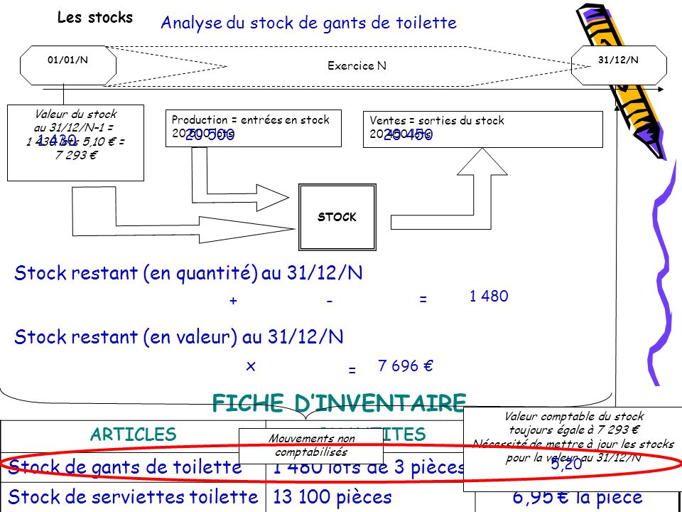 FICHE DINVENTAIRE ARTICLESQUANTITESVALEUR UNITAIRE Stock de gants de toilette1 480 lots de 3 pièces5,20 le lot Stock de serviettes toilette13 100 pièc