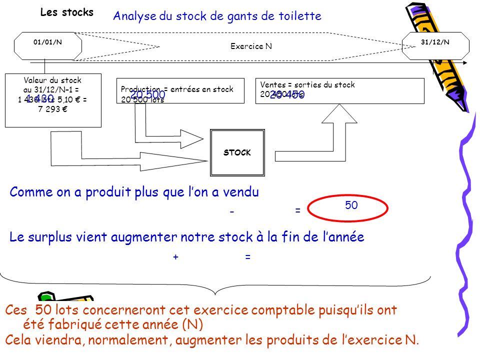Les stocks Analyse du stock de gants de toilette 01/01/N31/12/N Exercice N Valeur du stock au 31/12/N–1 = 1 430 lots 5,10 = 7 293 Production = entrées