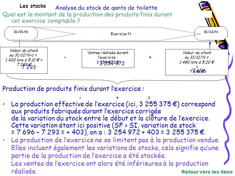 Les stocks Analyse du stock de gants de toilette 01/01/N31/12/N Exercice N Valeur du stock au 31/12/N–1 = 1 430 lots à 5,10 = 7 293 Ventes réalisés durant lexercice : 3 254 972 Valeur du stock au 31/12/N = 1 480 lots à 5,20 = 7 696 Production de produits finis durant lexercice : 7 293 - 3 254 972 += La production effective de lexercice (ici, 3 255 375 ) correspond aux produits fabriqués durant lexercice corrigée de la variation du stock entre le début et la clôture de lexercice.