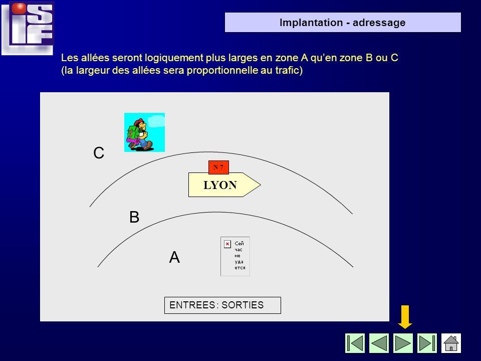 Implantation - adressage Schéma de principe: Zone C (fréquence faible) Zone B (fréquence moyenne) Zone A (fréquence élevée) ENTREES / SORTIES