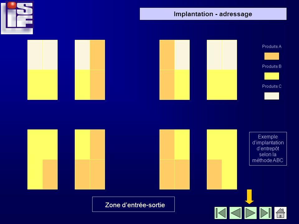 Implantation - adressage Les allées seront logiquement plus larges en zone A quen zone B ou C (la largeur des allées sera proportionnelle au trafic) L