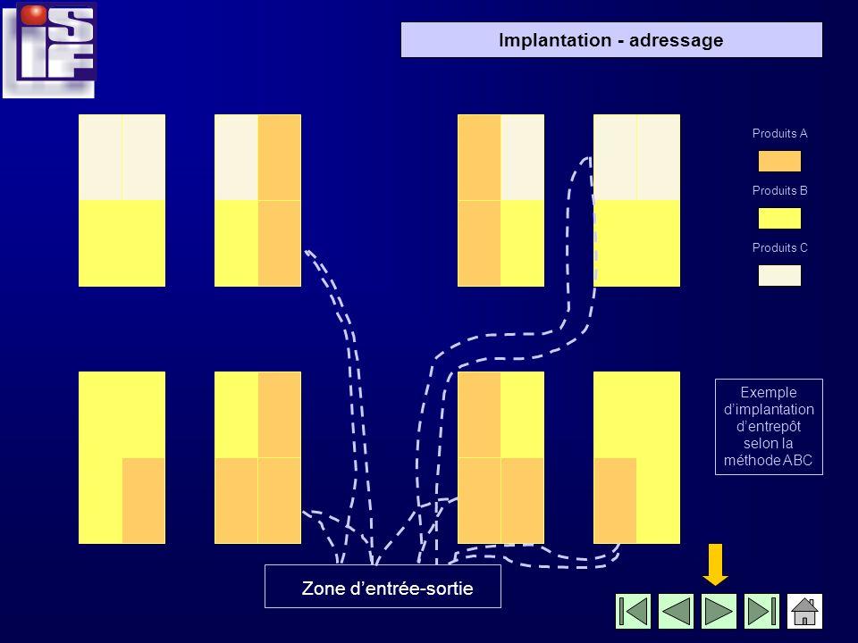 Implantation - adressage Produits A Produits B Produits C Exemple dimplantation dentrepôt selon la méthode ABC Zone dentrée-sortie