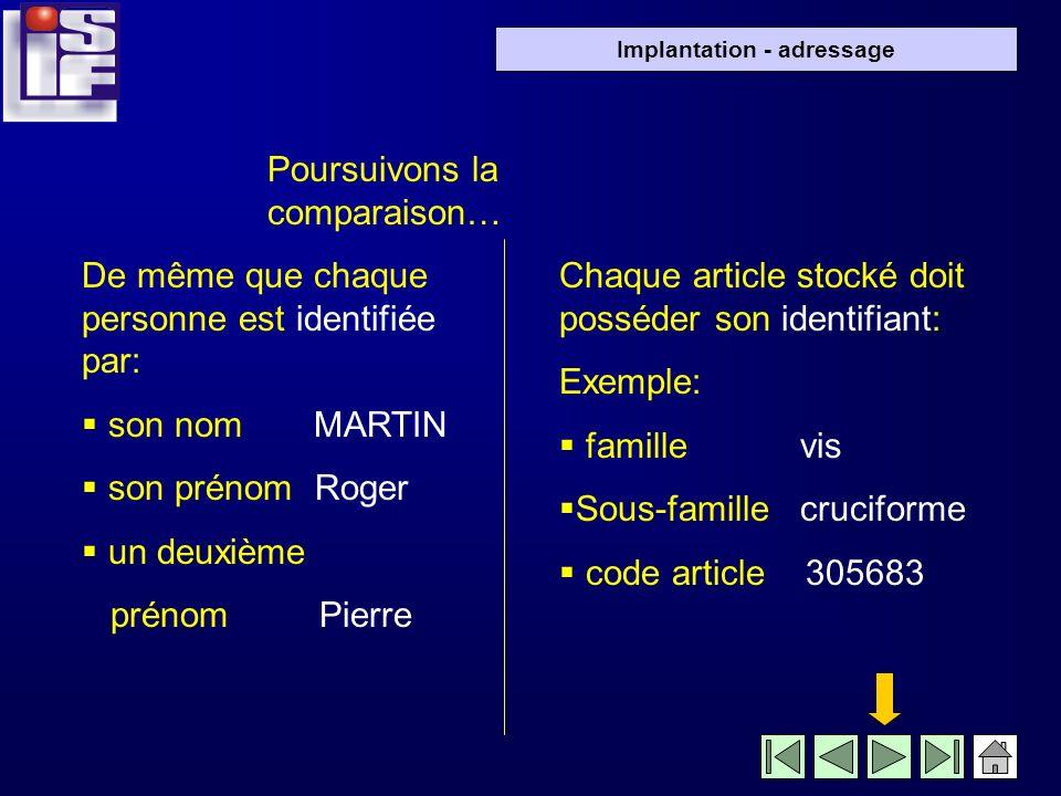 Implantation - adressage De même quil faut connaître ladresse de la famille Martin pour leur envoyer du courrier ou leur rendre visite… … il est indis