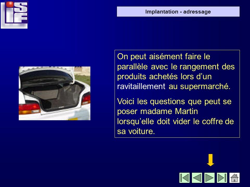 Implantation - adressage On peut aisément faire le parallèle avec le rangement des produits achetés lors dun ravitaillement au supermarché.