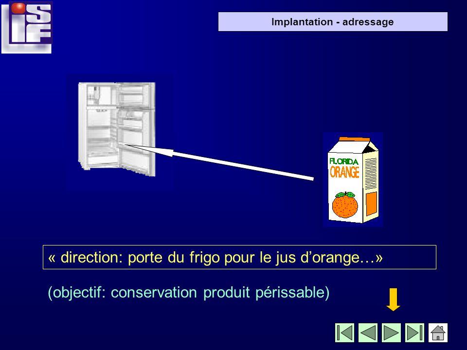 Implantation - adressage « direction: porte du frigo pour le jus dorange…» (objectif: conservation produit périssable)