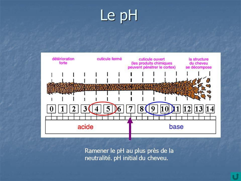 Le pH Ramener le pH au plus près de la neutralité. pH initial du cheveu.