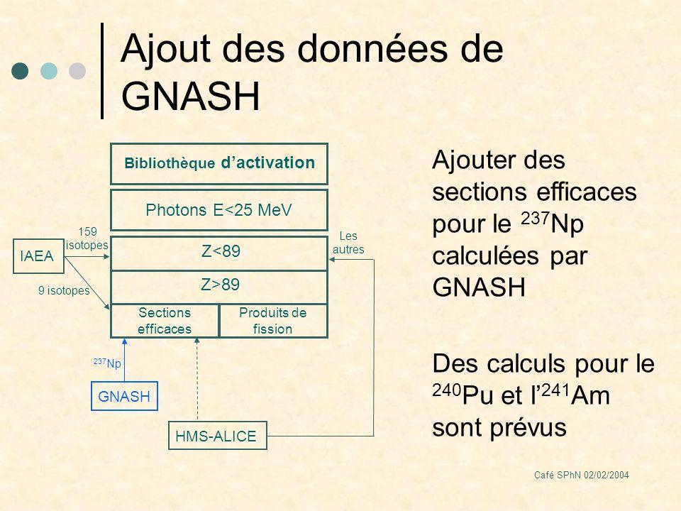 Café SPhN 02/02/2004 Ajout des données de GNASH Bibliothèque dactivation Photons E<25 MeV Z<89 IAEA 159 isotopes HMS-ALICE Les autres Sections efficaces Produits de fission Z>89 9 isotopes GNASH 237 Np Ajouter des sections efficaces pour le 237 Np calculées par GNASH Des calculs pour le 240 Pu et l 241 Am sont prévus