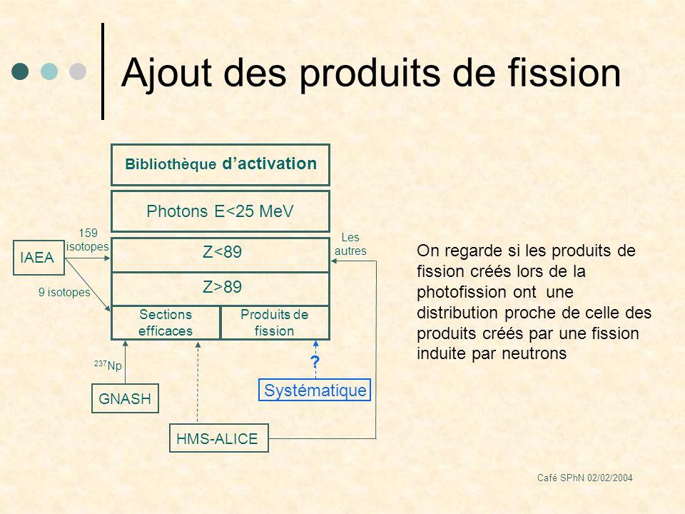 Café SPhN 02/02/2004 Ajout des produits de fission Bibliothèque dactivation Photons E<25 MeV Z<89 IAEA 159 isotopes HMS-ALICE Les autres Sections efficaces Produits de fission Z>89 9 isotopes GNASH 237 Np Systématique .
