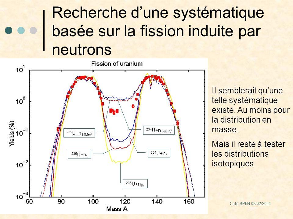 Café SPhN 02/02/2004 Recherche dune systématique basée sur la fission induite par neutrons Il semblerait quune telle systématique existe.