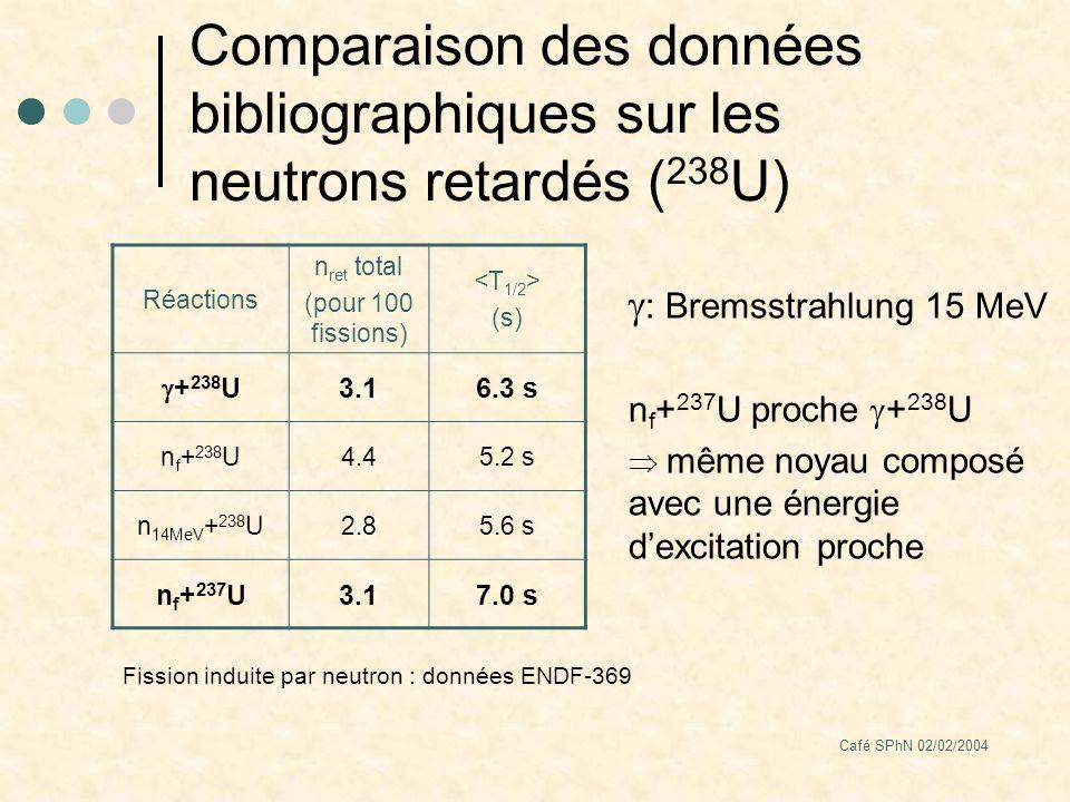 Café SPhN 02/02/2004 Comparaison des données bibliographiques sur les neutrons retardés ( 238 U) Réactions n ret total (pour 100 fissions) (s) + 238 U 3.16.3 s n f + 238 U4.45.2 s n 14MeV + 238 U2.85.6 s n f + 237 U3.17.0 s : Bremsstrahlung 15 MeV n f + 237 U proche + 238 U même noyau composé avec une énergie dexcitation proche Fission induite par neutron : données ENDF-369